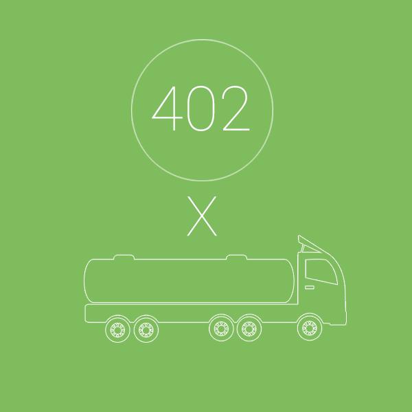 Ensemble, ces unités ónt séparé plus de 18 105 000 litres d'huile. C'est l'équivalent de 402 camions d'huile recyclée pour le secteur métallurgique.